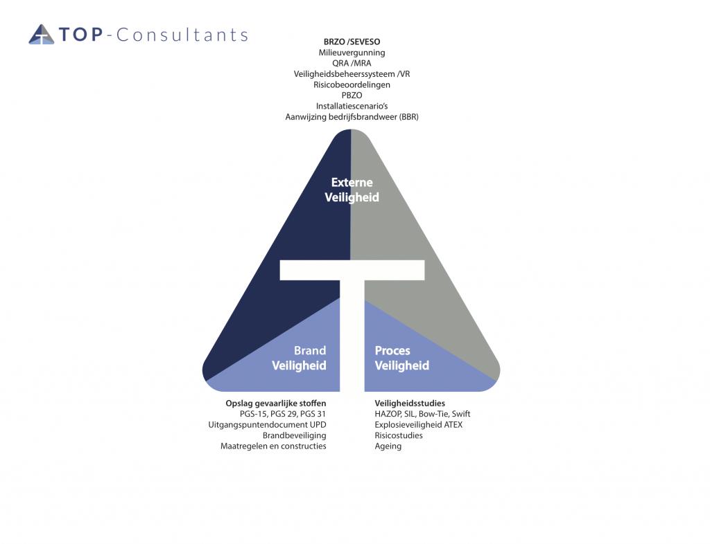 Werkvelden TOP-Consultants